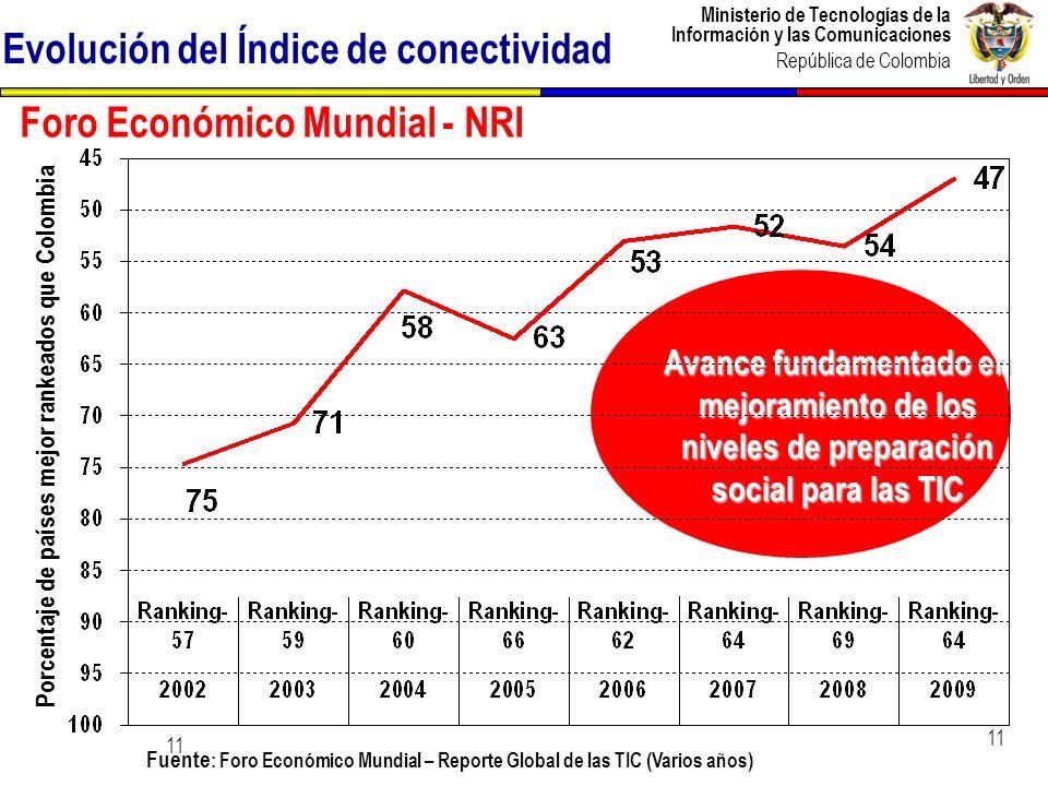 Ministerio de Tecnologías de la Información y las Comunicaciones República de Colombia 11 Evolución del Índice de conectividad Fuente : Foro Económico