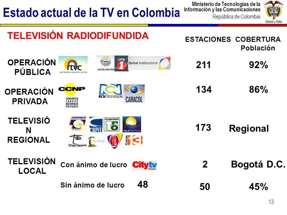 Ministerio de Tecnologías de la Información y las Comunicaciones República de Colombia Estado actual de la TV en Colombia 13 Sin ánimo de lucro Con án