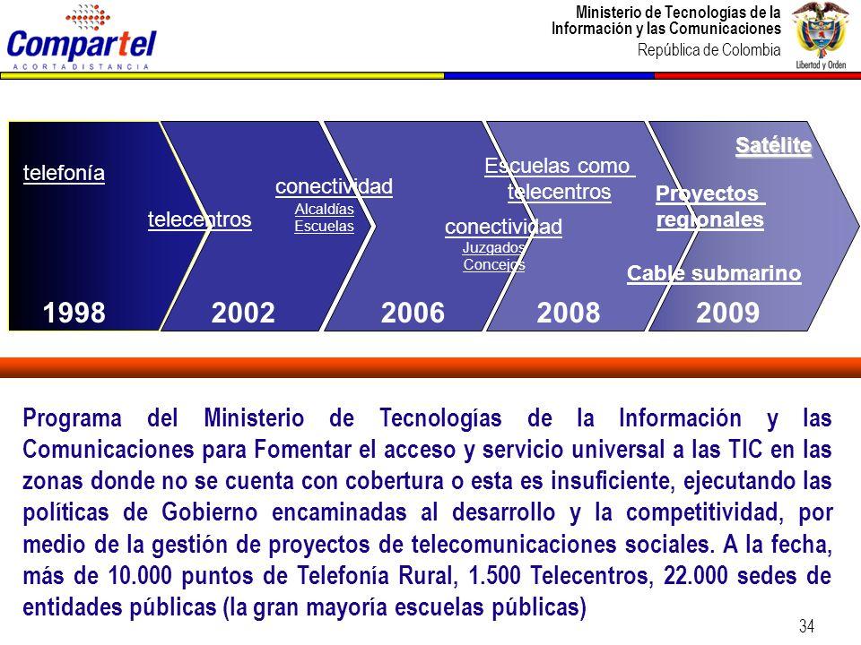 Ministerio de Tecnologías de la Información y las Comunicaciones República de Colombia 34 Programa del Ministerio de Tecnologías de la Información y l