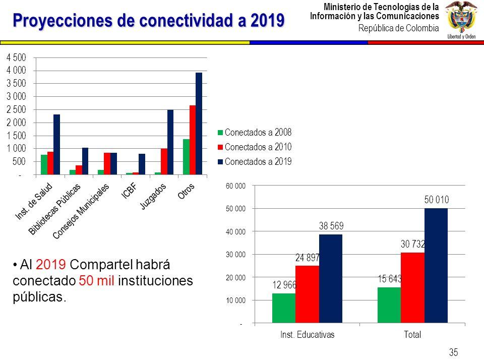 Ministerio de Tecnologías de la Información y las Comunicaciones República de Colombia 35 Proyecciones de conectividad a 2019 Al 2019 Compartel habrá