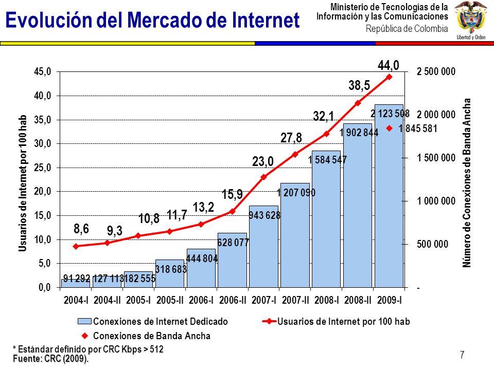 Ministerio de Tecnologías de la Información y las Comunicaciones República de Colombia Evolución del Mercado de Internet * Estándar definido por CRC K