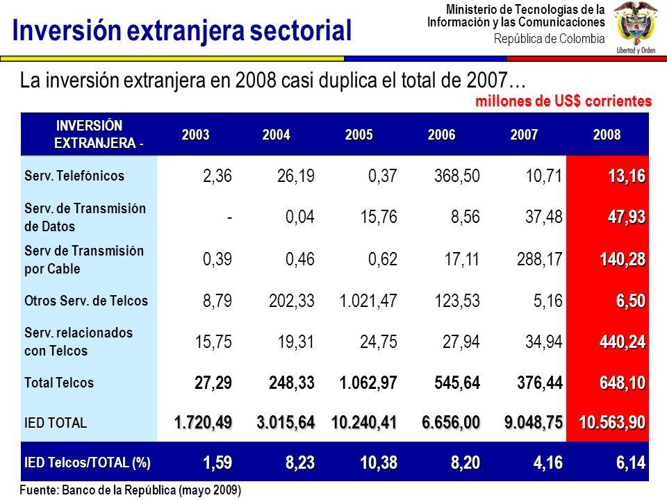 Ministerio de Tecnologías de la Información y las Comunicaciones República de Colombia Inversión extranjera sectorial INVERSIÓN EXTRANJERA - 200320042