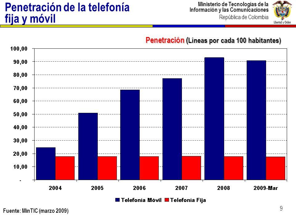 Ministerio de Tecnologías de la Información y las Comunicaciones República de Colombia Penetración de la telefonía fija y móvil Penetración ( Líneas p