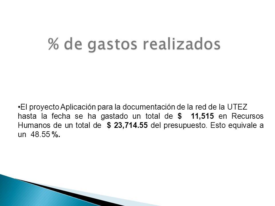 El proyecto Aplicación para la documentación de la red de la UTEZ hasta la fecha se ha gastado un total de $ 11,515 en Recursos Humanos de un total de