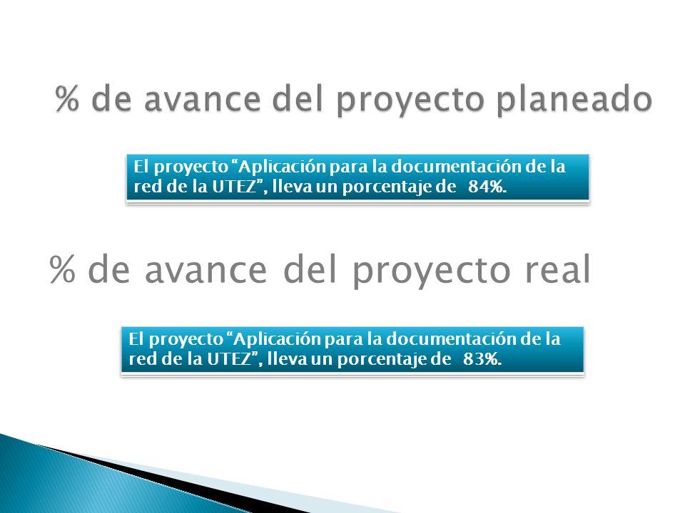 % de avance del proyecto real
