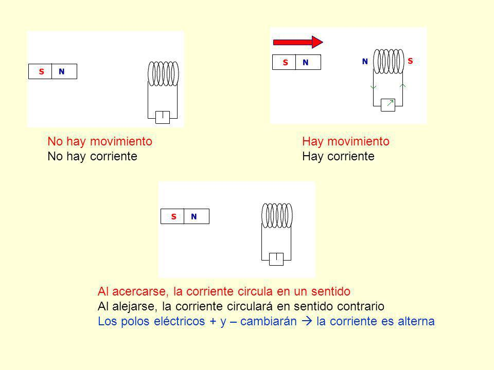 No hay movimiento No hay corriente Hay movimiento Hay corriente Al acercarse, la corriente circula en un sentido Al alejarse, la corriente circulará en sentido contrario Los polos eléctricos + y – cambiarán la corriente es alterna