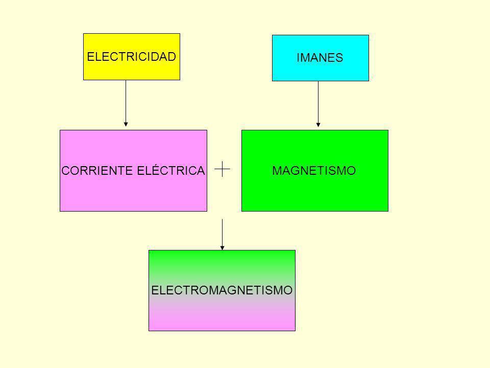 ELECTRICIDAD IMANES CORRIENTE ELÉCTRICAMAGNETISMO ELECTROMAGNETISMO