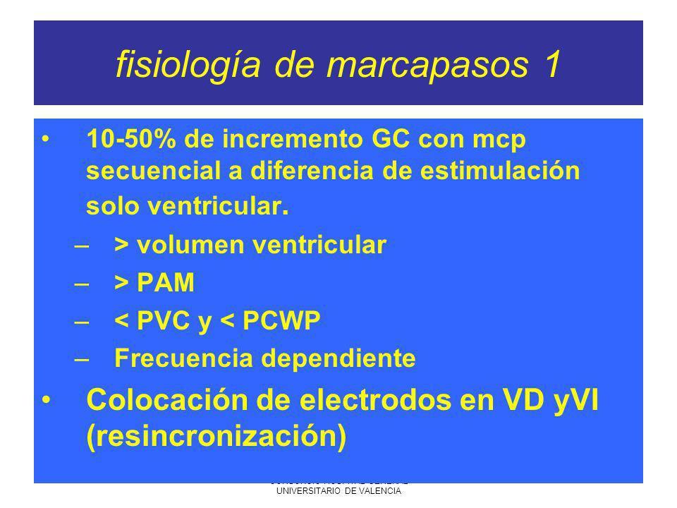 7-06-2005 SARTD CONSORCIO HOSPITAL GENERAL UNIVERSITARIO DE VALENCIA fisiología de marcapasos 1 10-50% de incremento GC con mcp secuencial a diferencia de estimulación solo ventricular.
