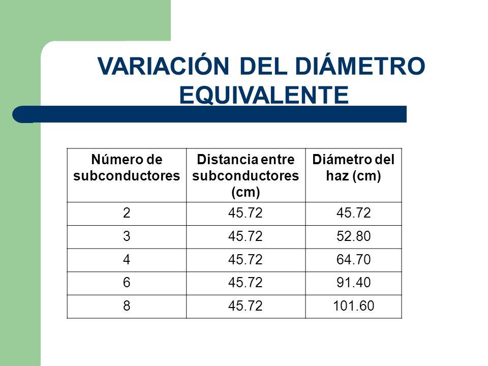 Número de subconductores Distancia entre subconductores (cm) Diámetro del haz (cm) 245.72 3 52.80 445.7264.70 645.7291.40 845.72101.60 VARIACIÓN DEL DIÁMETRO EQUIVALENTE