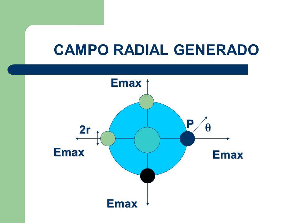 CAMPO RADIAL GENERADO Req P Emax 2r Emax Emax Emax