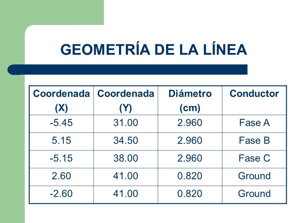 Coordenada (X) Coordenada (Y) Diámetro (cm) Conductor -5.4531.002.960Fase A 5.1534.502.960Fase B -5.1538.002.960Fase C 2.6041.000.820Ground -2.6041.000.820Ground GEOMETRÍA DE LA LÍNEA