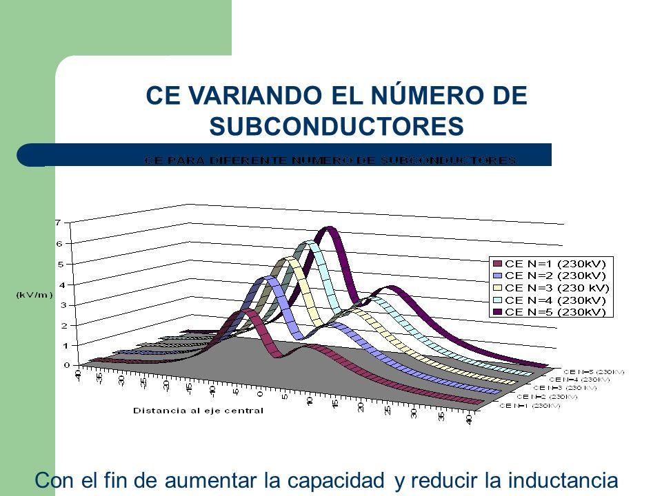 CE VARIANDO EL NÚMERO DE SUBCONDUCTORES Con el fin de aumentar la capacidad y reducir la inductancia