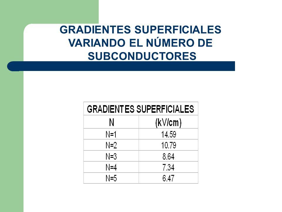 GRADIENTES SUPERFICIALES VARIANDO EL NÚMERO DE SUBCONDUCTORES