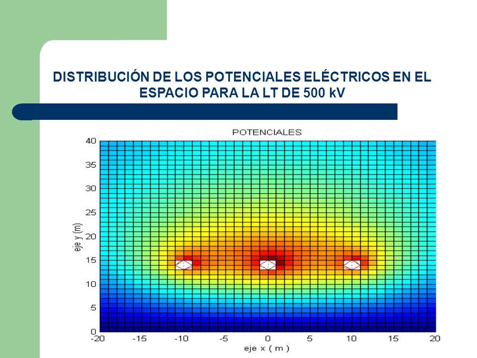 DISTRIBUCIÓN DE LOS POTENCIALES ELÉCTRICOS EN EL ESPACIO PARA LA LT DE 500 kV