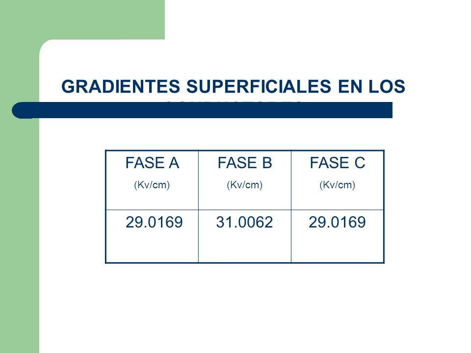 FASE A (Kv/cm) FASE B (Kv/cm) FASE C (Kv/cm) 29.0169 31.006229.0169 GRADIENTES SUPERFICIALES EN LOS CONDUCTORES