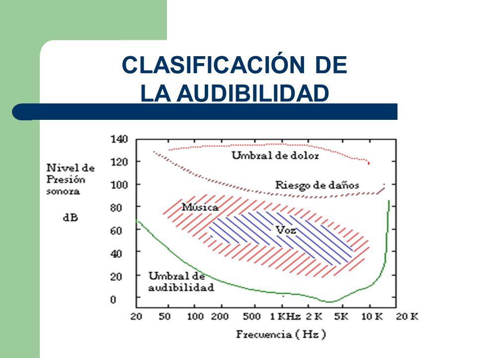 CLASIFICACIÓN DE LA AUDIBILIDAD