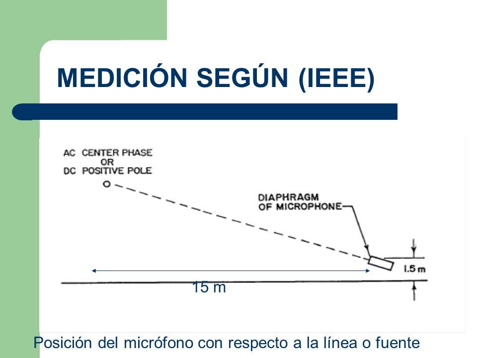 MEDICIÓN SEGÚN (IEEE) 15 m Posición del micrófono con respecto a la línea o fuente