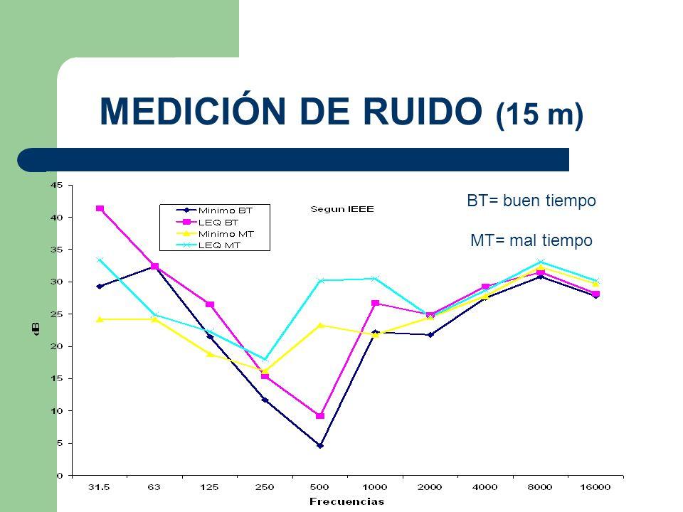 MEDICIÓN DE RUIDO (15 m) BT= buen tiempo MT= mal tiempo