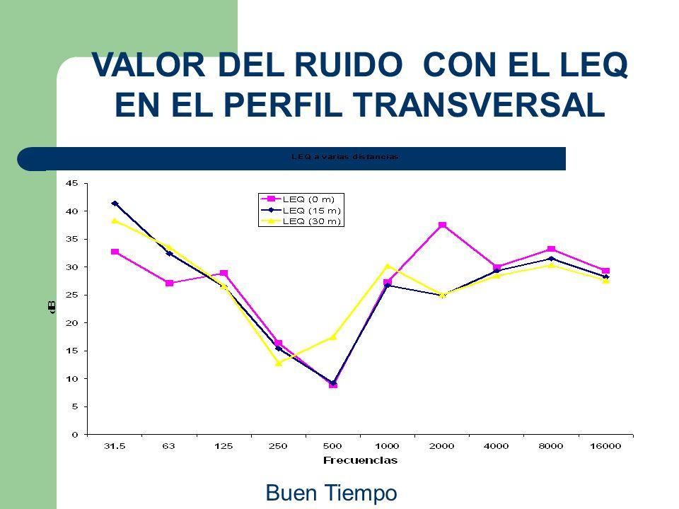 VALOR DEL RUIDO CON EL LEQ EN EL PERFIL TRANSVERSAL Buen Tiempo