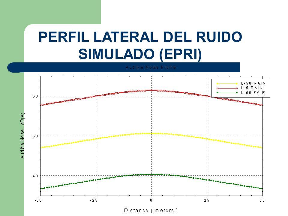 PERFIL LATERAL DEL RUIDO SIMULADO (EPRI)