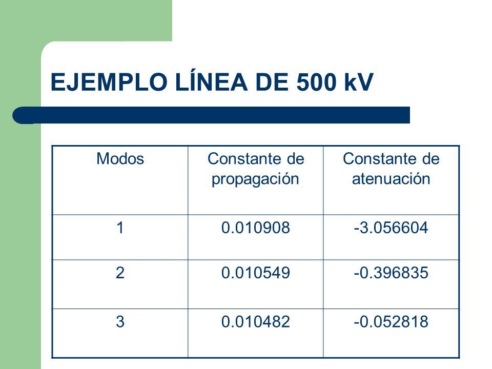 EJEMPLO LÍNEA DE 500 kV ModosConstante de propagación Constante de atenuación 10.010908-3.056604 20.010549-0.396835 30.010482-0.052818