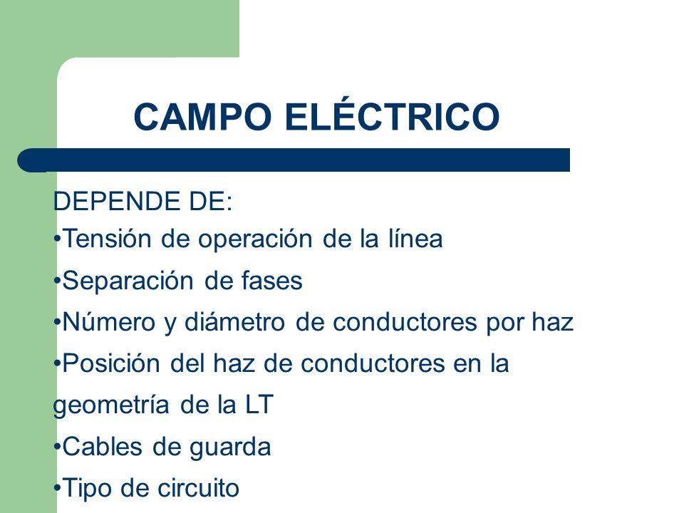 CAMPO ELÉCTRICO DEPENDE DE: Tensión de operación de la línea Separación de fases Número y diámetro de conductores por haz Posición del haz de conductores en la geometría de la LT Cables de guarda Tipo de circuito