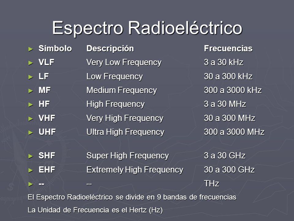 Espectro Radioeléctrico SímboloDescripciónFrecuencias SímboloDescripciónFrecuencias VLFVery Low Frequency3 a 30 kHz VLFVery Low Frequency3 a 30 kHz LF