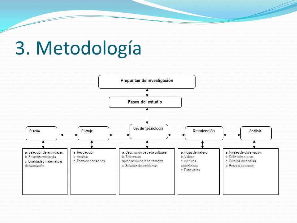 3. Metodología Preguntas de investigación Fases del estudio DiseñoPilotaje Uso de tecnología Recolección Análisis a. Selección de actividades. b. Solu