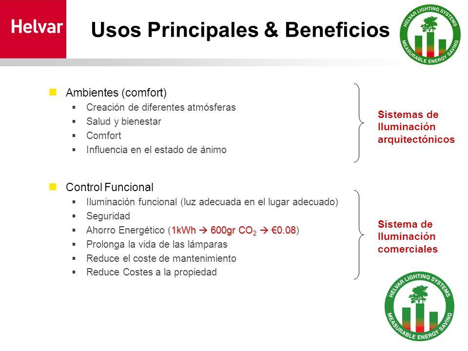 Usos Principales & Beneficios Ambientes (comfort) Creación de diferentes atmósferas Salud y bienestar Comfort Influencia en el estado de ánimo Control Funcional Iluminación funcional (luz adecuada en el lugar adecuado) Seguridad 1kWh 600gr CO 2 0.08 Ahorro Energético (1kWh 600gr CO 2 0.08) Prolonga la vida de las lámparas Reduce el coste de mantenimiento Reduce Costes a la propiedad Sistemas de Iluminación arquitectónicos Sistema de Iluminación comerciales