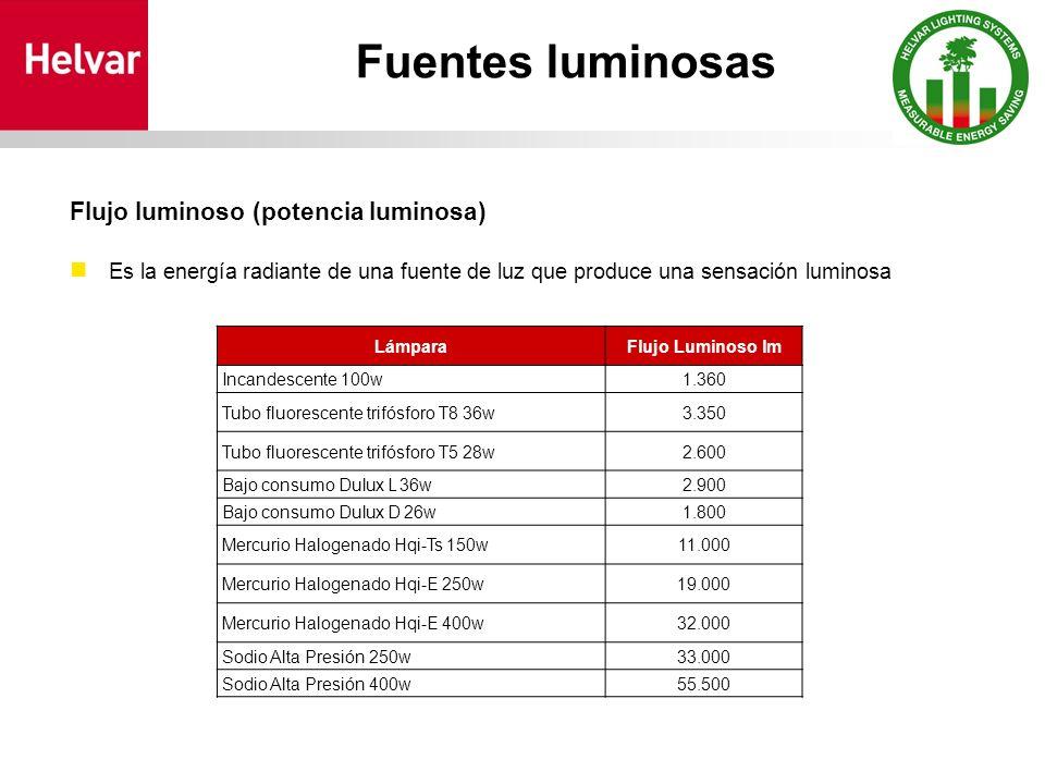 Fuentes luminosas Flujo luminoso (potencia luminosa) Es la energía radiante de una fuente de luz que produce una sensación luminosa LámparaFlujo Luminoso lm Incandescente 100w1.360 Tubo fluorescente trifósforo T8 36w3.350 Tubo fluorescente trifósforo T5 28w2.600 Bajo consumo Dulux L 36w2.900 Bajo consumo Dulux D 26w1.800 Mercurio Halogenado Hqi-Ts 150w11.000 Mercurio Halogenado Hqi-E 250w19.000 Mercurio Halogenado Hqi-E 400w32.000 Sodio Alta Presión 250w33.000 Sodio Alta Presión 400w55.500