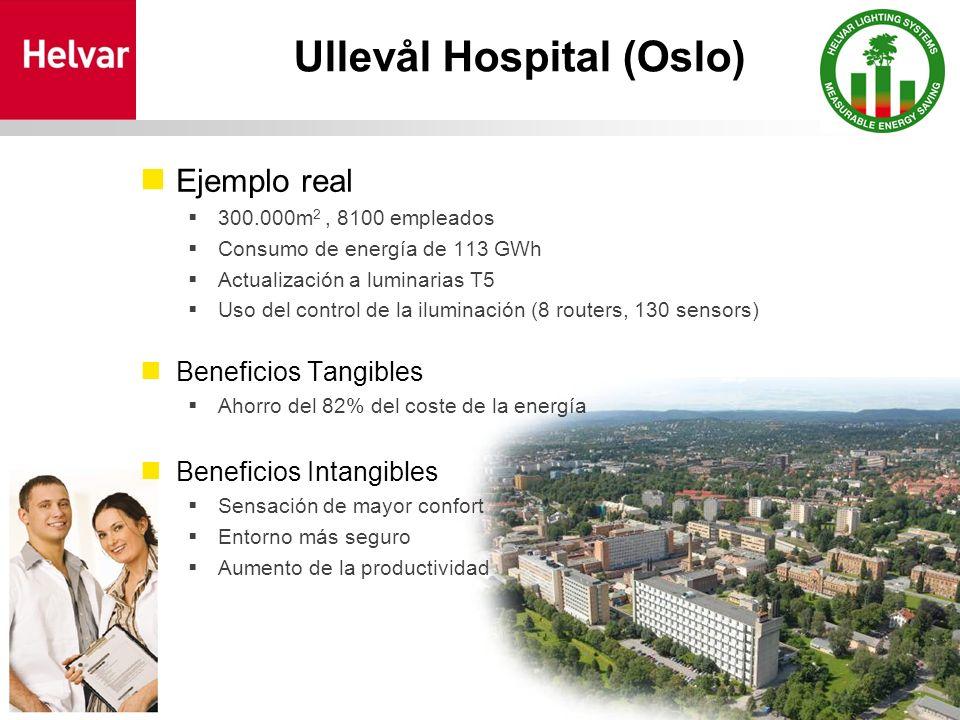 Ullevål Hospital (Oslo) Ejemplo real 300.000m 2, 8100 empleados Consumo de energía de 113 GWh Actualización a luminarias T5 Uso del control de la iluminación (8 routers, 130 sensors) Beneficios Tangibles Ahorro del 82% del coste de la energía Beneficios Intangibles Sensación de mayor confort Entorno más seguro Aumento de la productividad