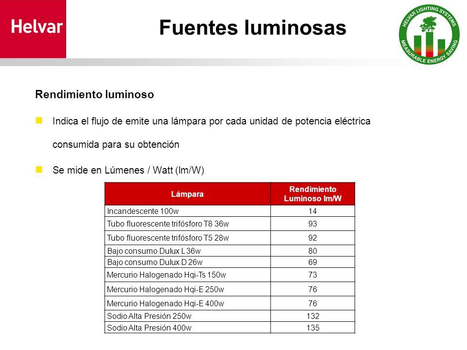Fuentes luminosas Rendimiento luminoso Indica el flujo de emite una lámpara por cada unidad de potencia eléctrica consumida para su obtención Se mide en Lúmenes / Watt (lm/W) Lámpara Rendimiento Luminoso lm/W Incandescente 100w14 Tubo fluorescente trifósforo T8 36w93 Tubo fluorescente trifósforo T5 28w92 Bajo consumo Dulux L 36w80 Bajo consumo Dulux D 26w69 Mercurio Halogenado Hqi-Ts 150w73 Mercurio Halogenado Hqi-E 250w76 Mercurio Halogenado Hqi-E 400w76 Sodio Alta Presión 250w132 Sodio Alta Presión 400w135