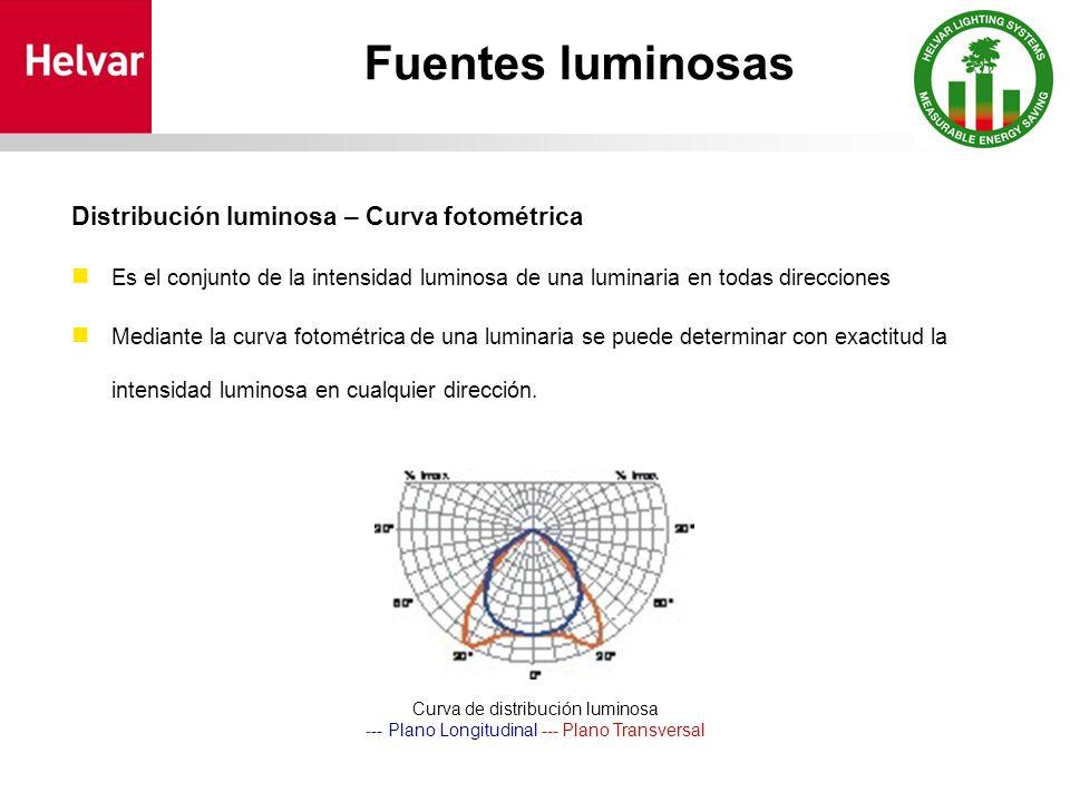 Fuentes luminosas Distribución luminosa – Curva fotométrica Es el conjunto de la intensidad luminosa de una luminaria en todas direcciones Mediante la curva fotométrica de una luminaria se puede determinar con exactitud la intensidad luminosa en cualquier dirección.