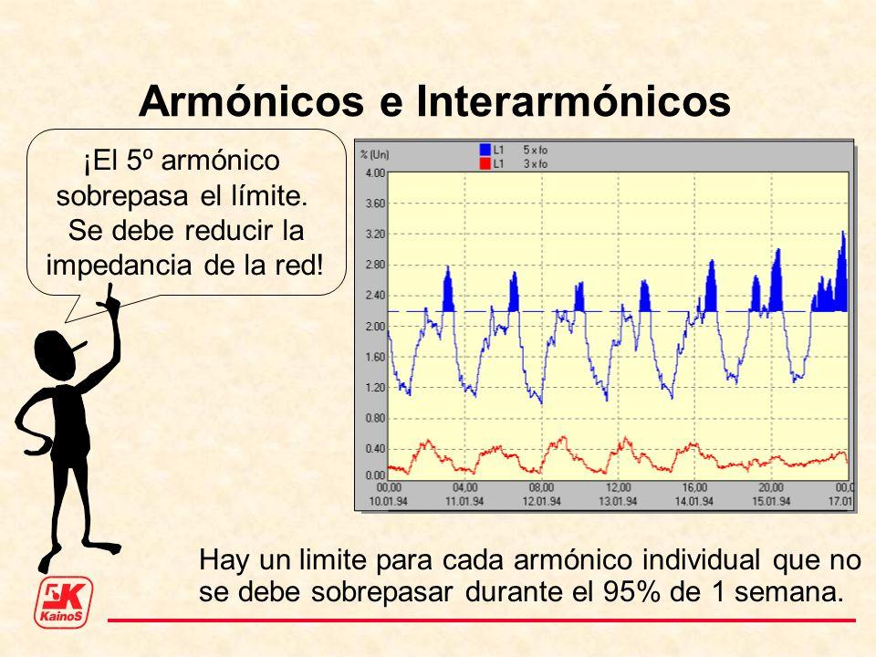 Armónicos e Interarmónicos ¡El 5º armónico sobrepasa el límite. Se debe reducir la impedancia de la red! Hay un limite para cada armónico individual q