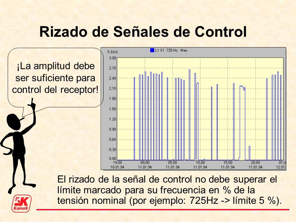 Rizado de Señales de Control El rizado de la señal de control no debe superar el límite marcado para su frecuencia en % de la tensión nominal (por eje