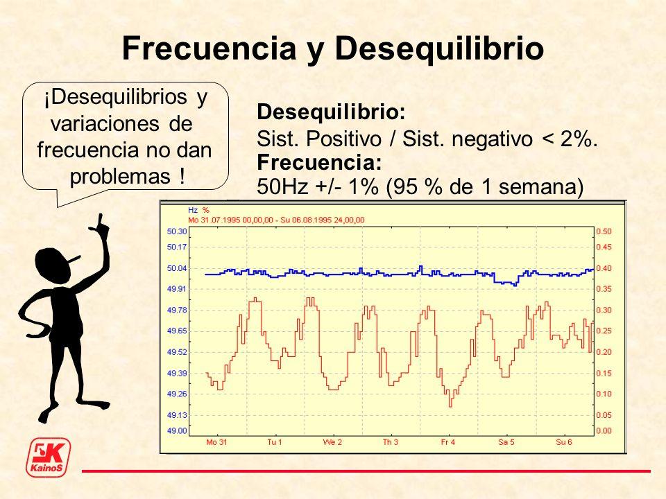 Frecuencia y Desequilibrio ¡Desequilibrios y variaciones de frecuencia no dan problemas ! Desequilibrio: Sist. Positivo / Sist. negativo < 2%. Frecuen
