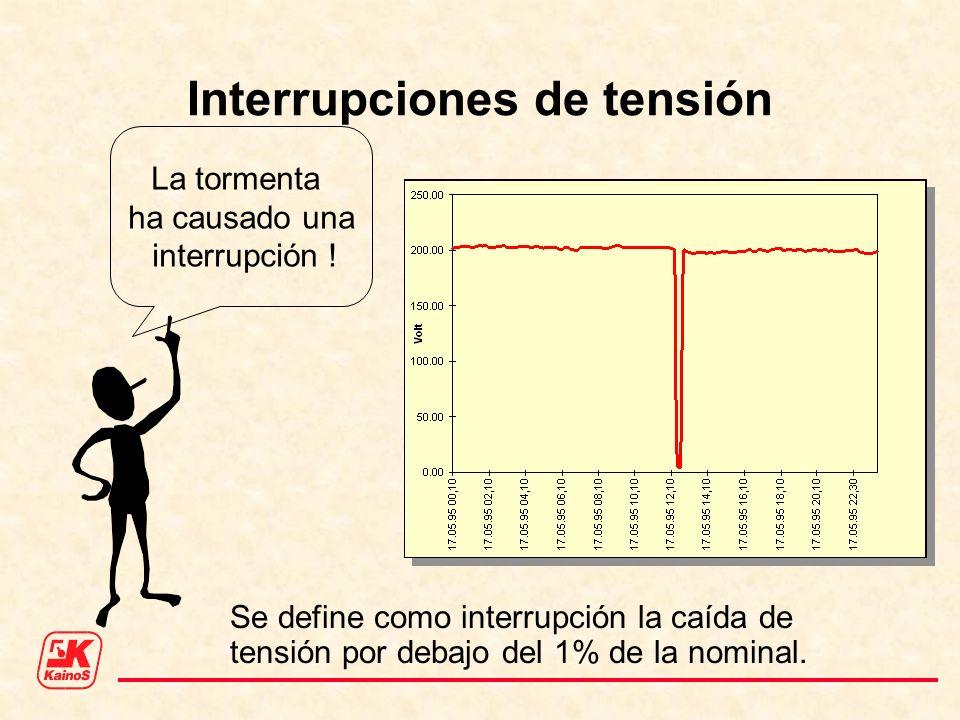 Interrupciones de tensión La tormenta ha causado una interrupción ! Se define como interrupción la caída de tensión por debajo del 1% de la nominal.