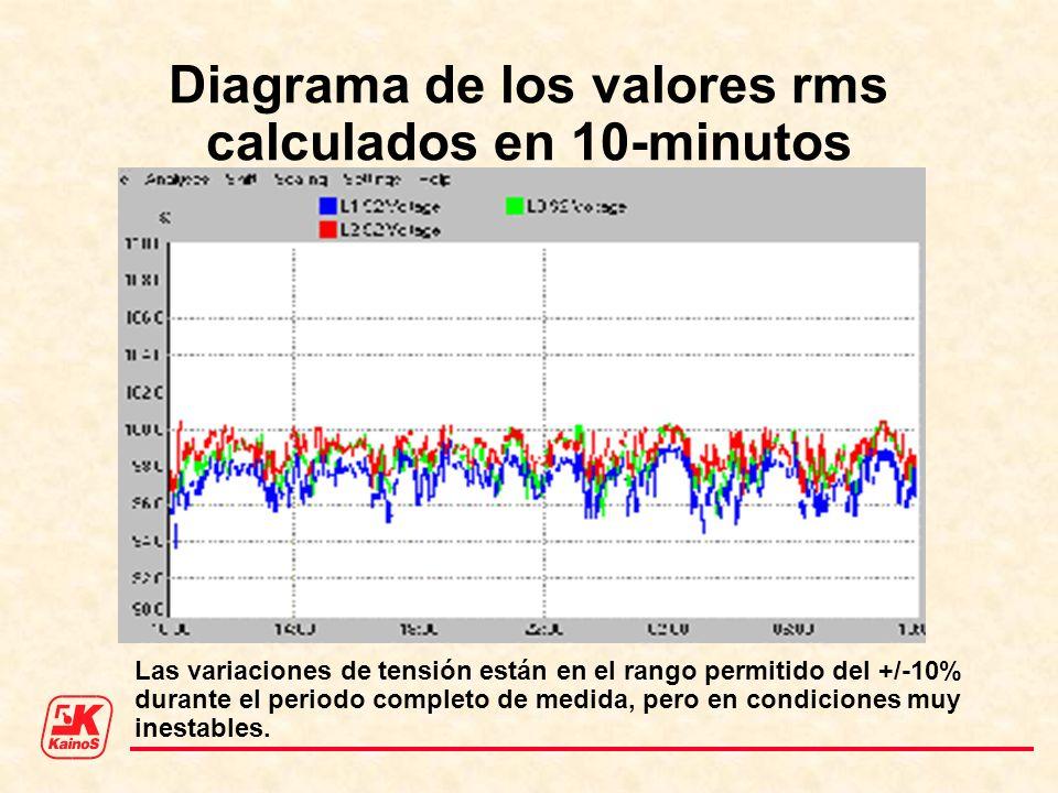 Las variaciones de tensión están en el rango permitido del +/-10% durante el periodo completo de medida, pero en condiciones muy inestables. Diagrama