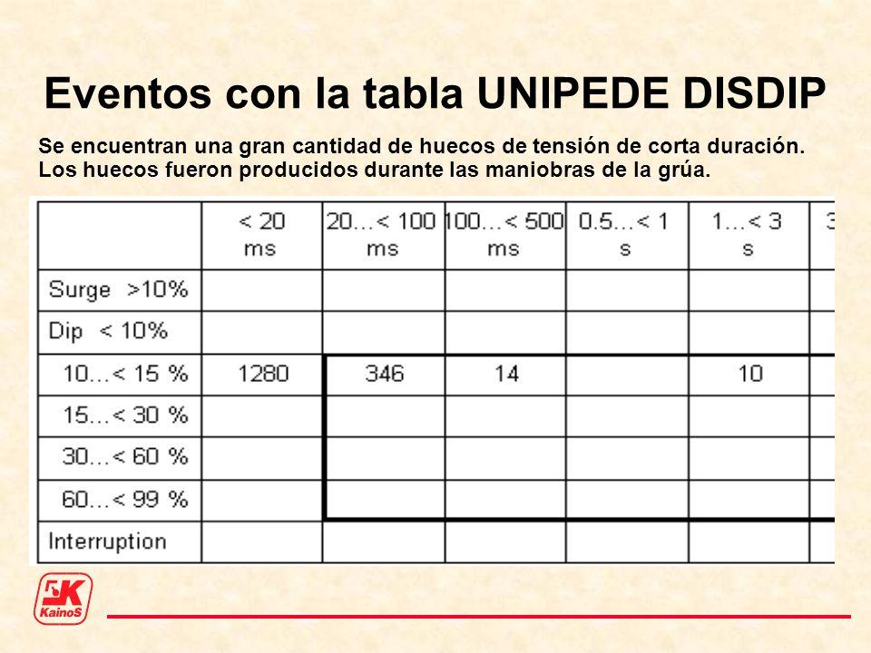 Eventos con la tabla UNIPEDE DISDIP Se encuentran una gran cantidad de huecos de tensión de corta duración. Los huecos fueron producidos durante las m