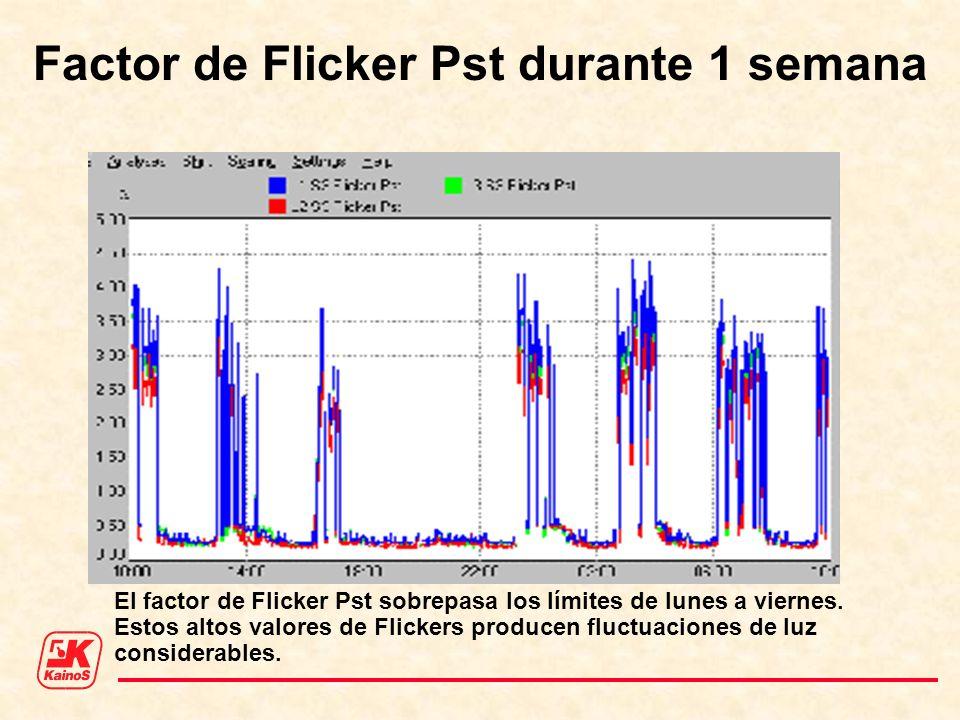 Factor de Flicker Pst durante 1 semana El factor de Flicker Pst sobrepasa los límites de lunes a viernes. Estos altos valores de Flickers producen flu