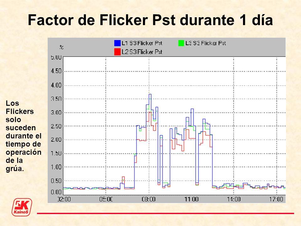 Factor de Flicker Pst durante 1 día Los Flickers solo suceden durante el tiempo de operación de la grúa.