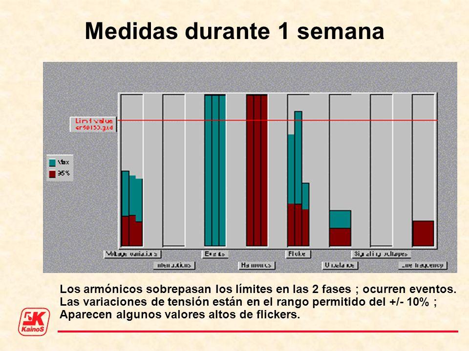Medidas durante 1 semana Los armónicos sobrepasan los límites en las 2 fases ; ocurren eventos. Las variaciones de tensión están en el rango permitido