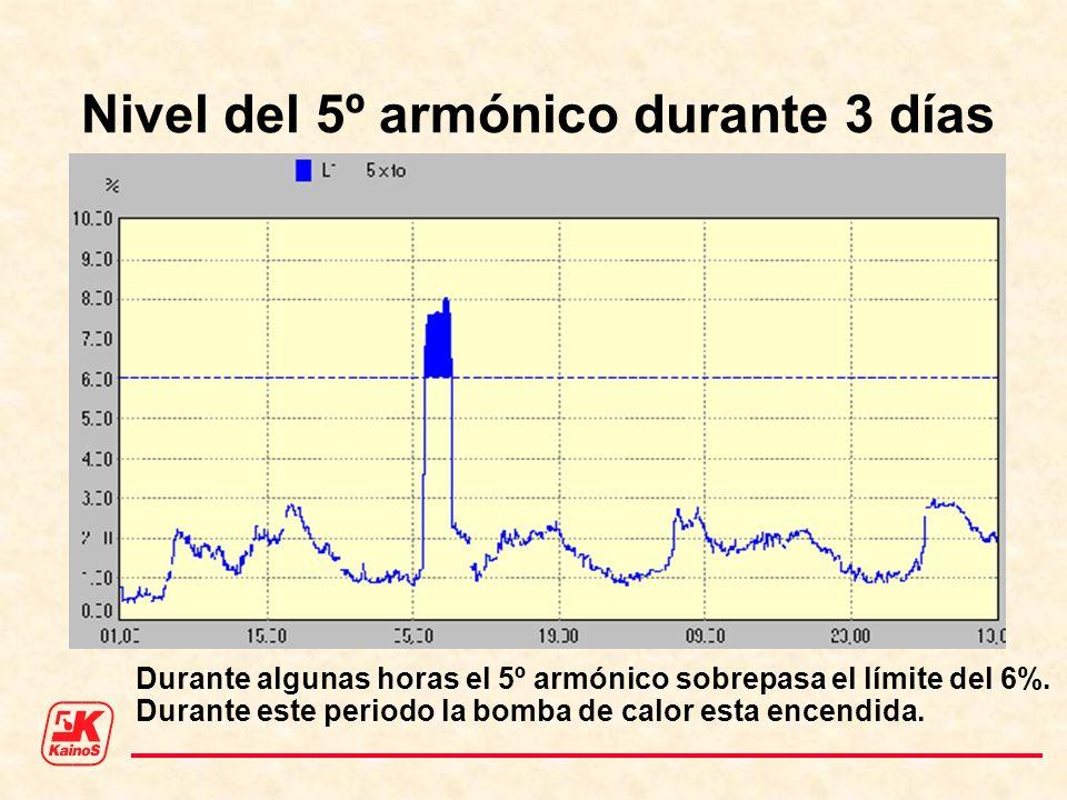 Nivel del 5º armónico durante 3 días Durante algunas horas el 5º armónico sobrepasa el límite del 6%. Durante este periodo la bomba de calor esta ence