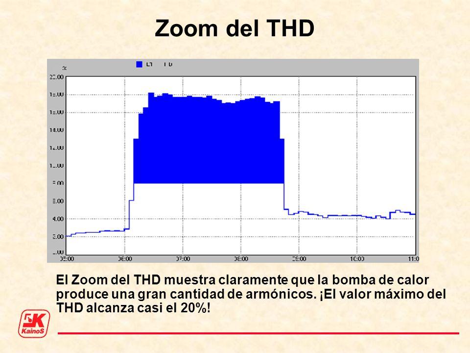 Zoom del THD El Zoom del THD muestra claramente que la bomba de calor produce una gran cantidad de armónicos. ¡El valor máximo del THD alcanza casi el