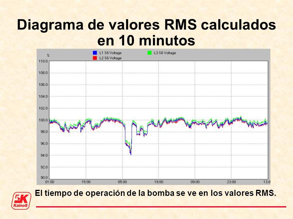 Diagrama de valores RMS calculados en 10 minutos El tiempo de operación de la bomba se ve en los valores RMS.