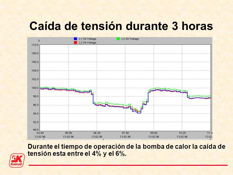 Caída de tensión durante 3 horas Durante el tiempo de operación de la bomba de calor la caída de tensión esta entre el 4% y el 6%.