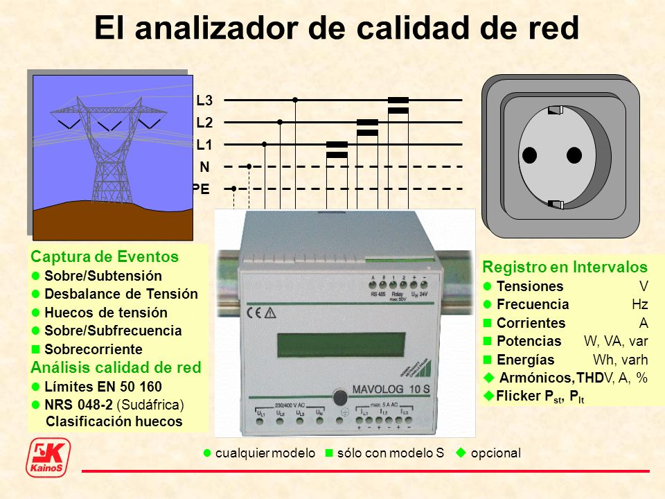 L3 L2 L1 N PE El analizador de calidad de red Registro en Intervalos TensionesV FrecuenciaHz CorrientesA PotenciasW, VA, var EnergíasWh, varh Armónico