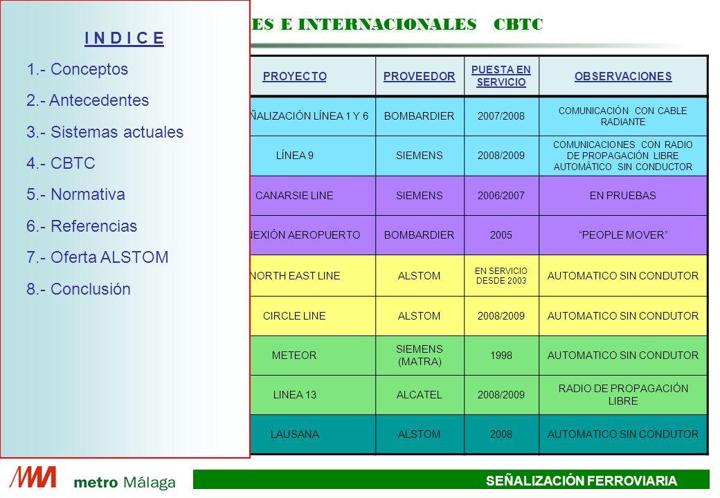 SEÑALIZACIÓN FERROVIARIA PAISCLIENTEPROYECTOPROVEEDOR PUESTA EN SERVICIO OBSERVACIONES ESPAÑA METRO MADRIDRESEÑALIZACIÓN LÍNEA 1 Y 6BOMBARDIER2007/2008 COMUNICACIÓN CON CABLE RADIANTE METRO BARCELONALÍNEA 9SIEMENS2008/2009 COMUNICACIONES CON RADIO DE PROPAGACIÓN LIBRE AUTOMÁTICO SIN CONDUCTOR ESTADOS UNIDOS NUEVA YORK – NYCTCANARSIE LINESIEMENS2006/2007EN PRUEBAS SAN FRANCISCOCONEXIÓN AEROPUERTOBOMBARDIER2005PEOPLE MOVER SINGAPUR LTA SINGAPURNORTH EAST LINEALSTOM EN SERVICIO DESDE 2003 AUTOMATICO SIN CONDUTOR LTA SINGAPURCIRCLE LINEALSTOM2008/2009AUTOMATICO SIN CONDUTOR FRANCIA RATPMETEOR SIEMENS (MATRA) 1998AUTOMATICO SIN CONDUTOR RATPLINEA 13ALCATEL2008/2009 RADIO DE PROPAGACIÓN LIBRE SUIZA MUNIPALIDAD DE LAUSANA LAUSANAALSTOM2008AUTOMATICO SIN CONDUTOR REFERENCIAS NACIONALES E INTERNACIONALES CBTC I N D I C E 1.- Conceptos 2.- Antecedentes 3.- Sistemas actuales 4.- CBTC 5.- Normativa 6.- Referencias 7.- Oferta ALSTOM 8.- Conclusión