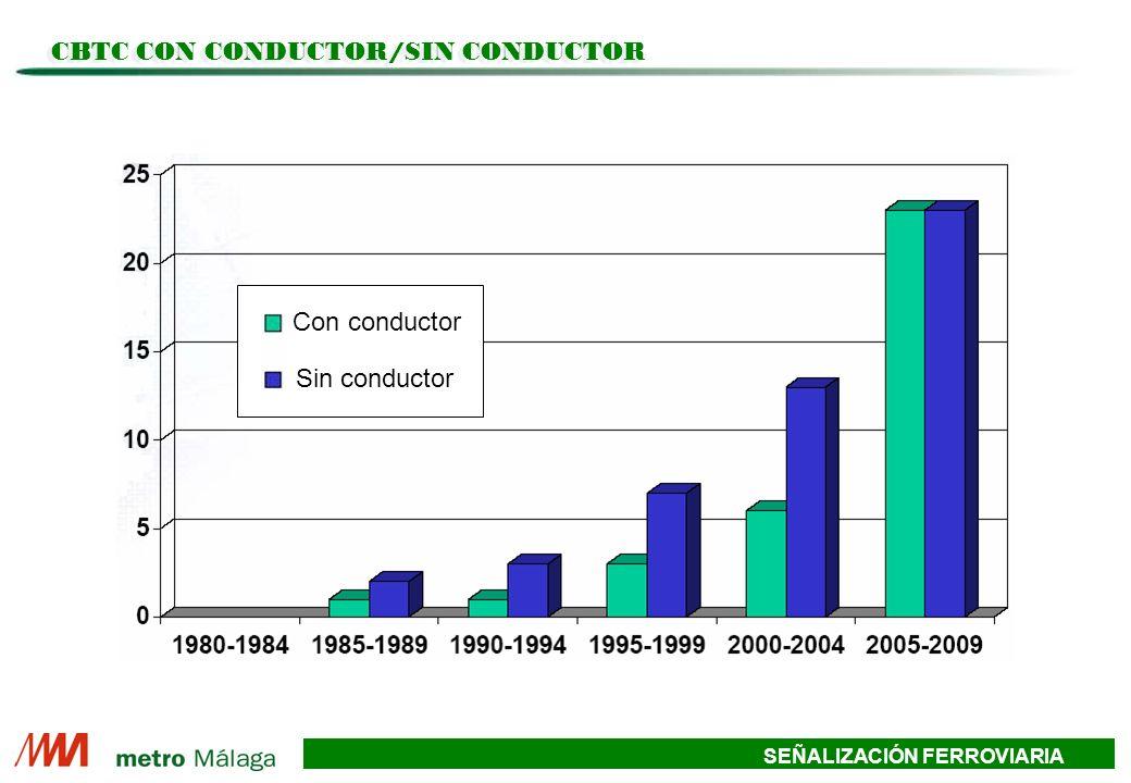 SEÑALIZACIÓN FERROVIARIA CBTC CON CONDUCTOR/SIN CONDUCTOR Con conductor Sin conductor