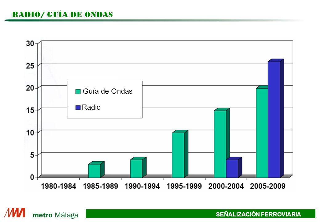SEÑALIZACIÓN FERROVIARIA RADIO/ GUÍA DE ONDAS Guía de Ondas Radio